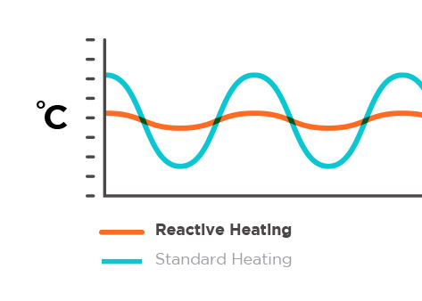 Dynamic thermal tuning